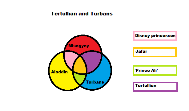 Tertullian and turbans
